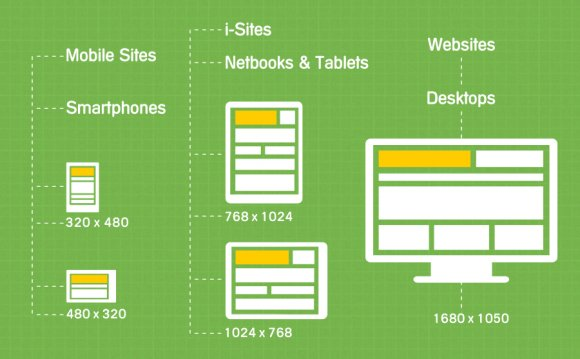 Responsive Web Design: Because