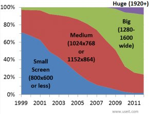 Chart of proportion of computer monitors at different sizes, from 1999 to 2012