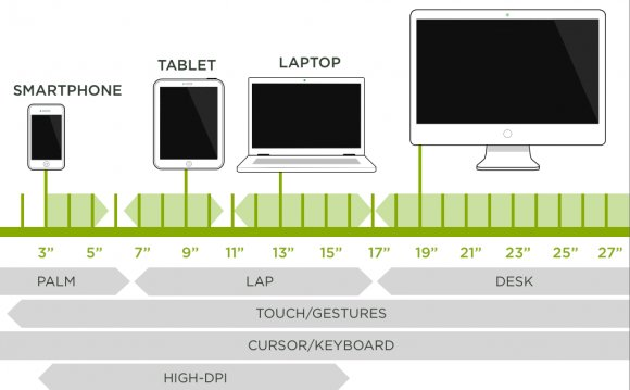 Average screen size Web Design