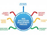 Web Designing and Web Development