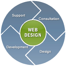 Website Designing Company of India